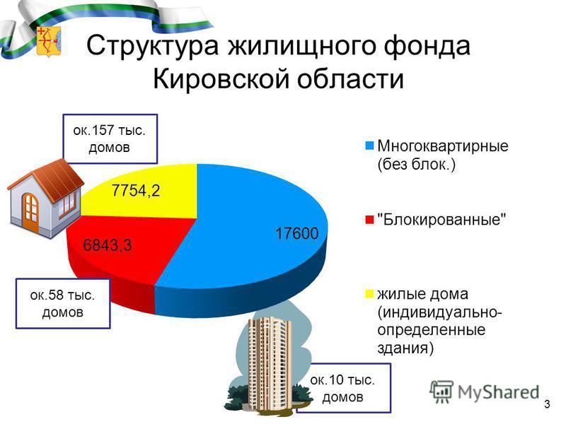 ок.10 тыс. домов ок.157 тыс. домов 3 Структура жилищного фонда Кировской области ок.58 тыс. домов