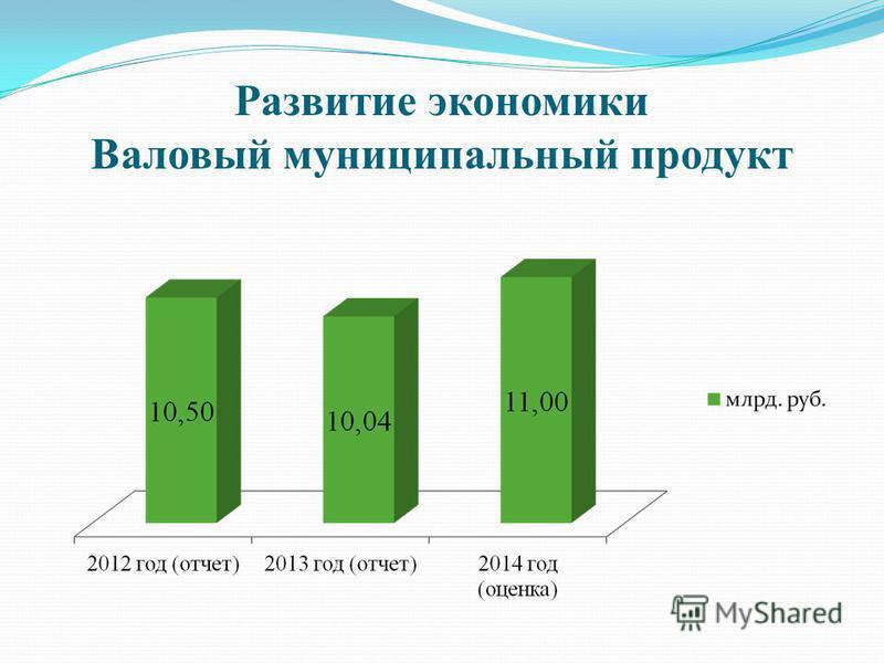 Развитие экономики Валовый муниципальный продукт