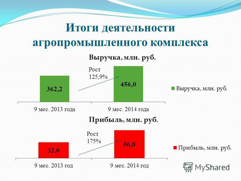 Итоги деятельности агропромышленного комплекса Рост 125,9% Рост 175%