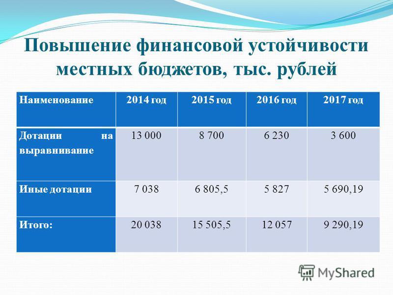 Повышение финансовой устойчивости местных бюджетов, тыс. рублей Наименование 2014 год 2015 год 2016 год 2017 год Дотации на выравнивание 13 0008 7006 2303 600 Иные дотации 7 0386 805,55 8275 690,19 Итого:20 03815 505,512 0579 290,19