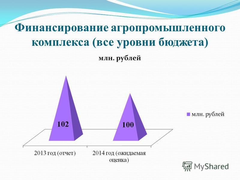 Финансирование агропромышленного комплекса (все уровни бюджета)