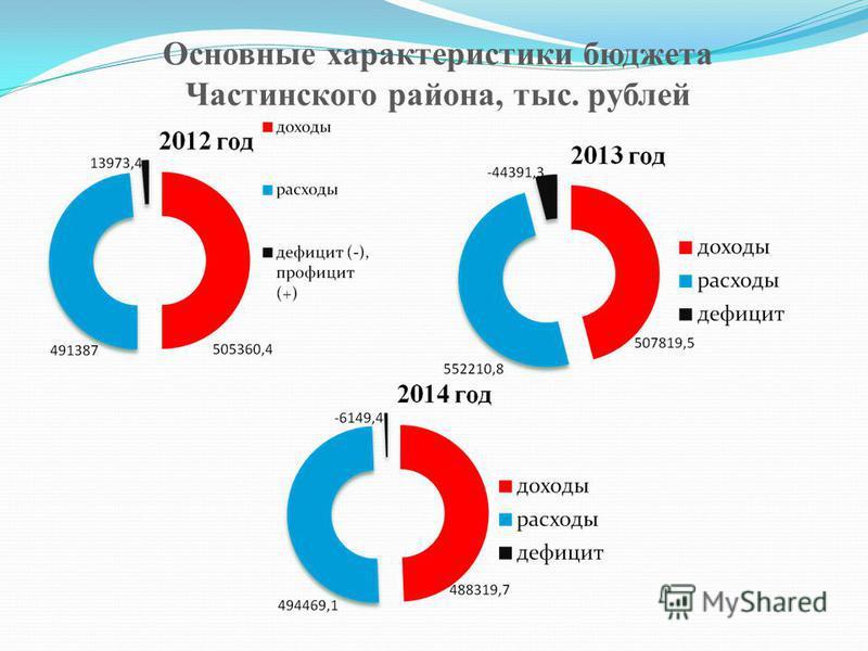 Основные характеристики бюджета Частинского района, тыс. рублей