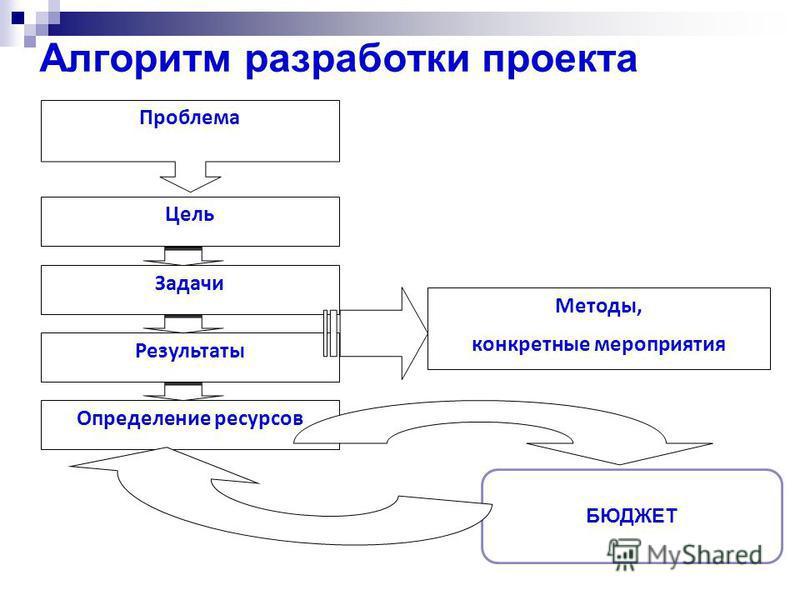 Алгоритм разработки проекта Проблема Цель Определение ресурсовв Результаты Задачи Методы, конкретные мероприятия БЮДЖЕТ