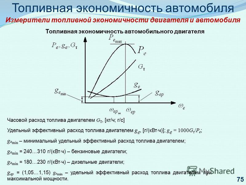 Топливная экономичность автомобиля Измерители топливной экономичности двигателя и автомобиля Топливная экономичность автомобильного двигателя Часовой расход топлива двигателем G Т, [кг/ч; г/с] Удельный эффективный расход топлива двигателем g е, [г/(к