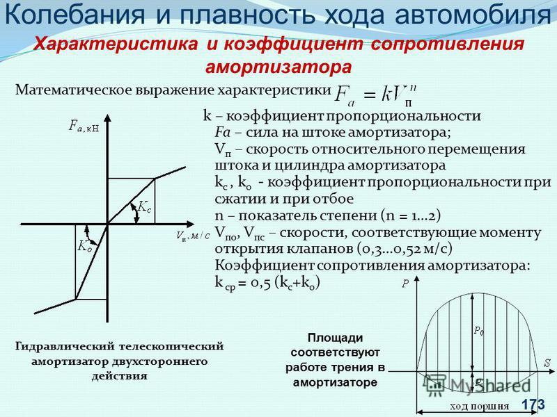Колебания и плавность хода автомобиля Характеристика и коэффициент сопротивления амортизатора Гидравлический телескопический амортизатор двухстороннего действия Математическое выражение характеристики k – коэффициент пропорциональности Fа – сила на ш