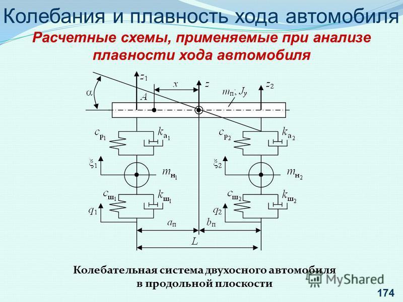 Колебания и плавность хода автомобиля Расчетные схемы, применяемые при анализе плавности хода автомобиля Колебательная система двухосного автомобиля в продольной плоскости 174