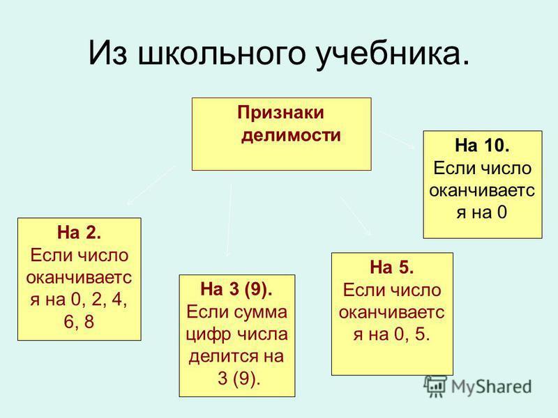 Из школьного учебника. Признаки делимости На 2. Если число оканчивается на 0, 2, 4, 6, 8 На 3 (9). Если сумма цифр числа делится на 3 (9). На 5. Если число оканчивается на 0, 5. На 10. Если число оканчивается на 0