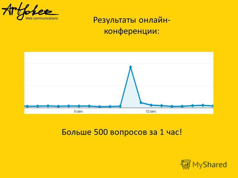 Результаты онлайн- конференции: Больше 500 вопросов за 1 час!