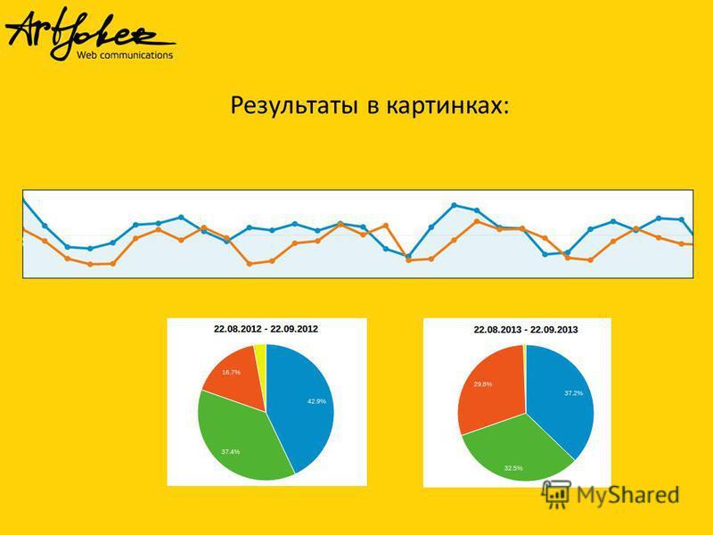 Результаты в картинках: