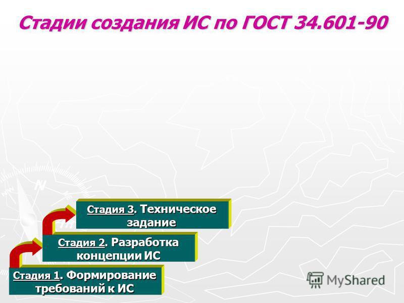 Стадии создания ИС по ГОСТ 34.601-90 Стадия 1. Формирование требований к ИС Стадия 2. Разработка концепции ИС Стадия 3. Техническое задание