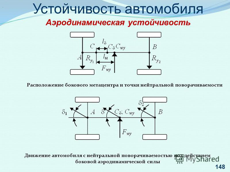 . Устойчивость автомобиля Аэродинамическая устойчивость Расположение бокового метацентра и точки нейтральной поворачиваемости Движение автомобиля с нейтральной поворачиваемостью под действием боковой аэродинамической силы 148