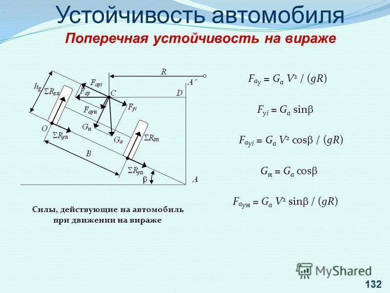 . Устойчивость автомобиля Поперечная устойчивость на вираже Силы, действующие на автомобиль при движении на вираже F а у = G а V 2 / (gR) F уi = G а sin F а уi = G а V 2 cos / (gR) G н = G а cos F а он = G а V 2 sin / (gR) 132