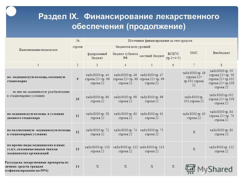 Раздел IX. Финансирование лекарственного обеспечения ( продолжение ) Наименование показателя Источники финансирования за счет средств : строки бюджетов всех уровней ОМСВнебюджет федеральный бюджет бюджет субъекта РФ местный бюджет ВСЕГО ( гр.3+4+5) 1