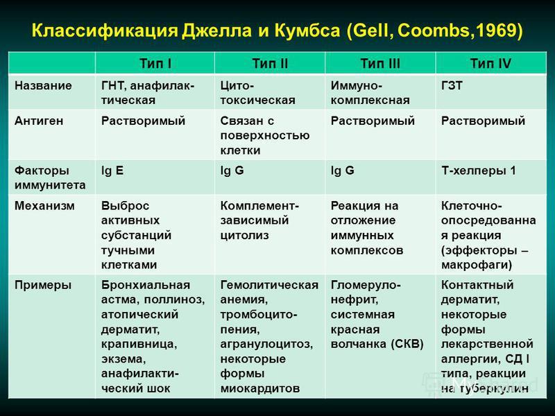 Классификация Джелла и Кумбса (Gell, Coombs,1969) Тип IТип IIТип IIIТип IV НазваниеГНТ, анафилактическая Цито- токсическая Иммуно- комплексная ГЗТ Антиген РастворимыйСвязан с поверхностью клетки Растворимый Факторы иммунитета Ig EIg G Т-хелперы 1 Мех