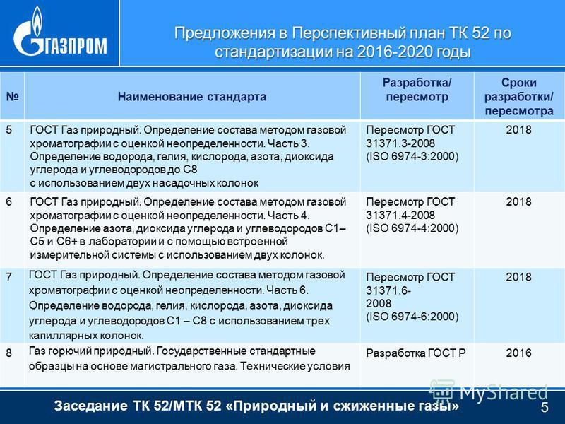 Предложения в Перспективный план ТК 52 по стандартизации на 2016-2020 годы Заседание ТК 52/МТК 52 «Природный и сжиженные газы» 5 Наименование стандарта Разработка/ пересмотр Сроки разработки/ пересмотра 5ГОСТ Газ природный. Определение состава методо