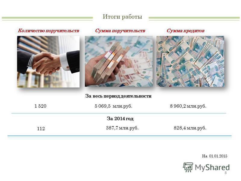Итоги работы 8 Количество поручительств Сумма поручительств Сумма кредитов 1 5205 069,5 млн.руб.8 960,2 млн.руб. За весь период деятельности За 2014 год 112 387,7 млн.руб.828,4 млн.руб. На 01.01.2015