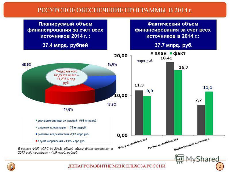 РЕСУРСНОЕ ОБЕСПЕЧЕНИЕ ПРОГРАММЫ В 2014 г. ДЕПАГРОРАЗВИТИЕ МИНСЕЛЬХОЗА РОССИИ 2 млрд. руб. Фактический объем финансирования за счет всех источников в 2014 г.: 37,7 млрд. руб. Планируемый объем финансирования за счет всех источников 2014 г. : 37,4 млрд