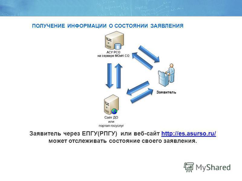 Заявитель через ЕПГУ(РПГУ) или веб-сайт http://es.asurso.ru/ может отслеживать состояние своего заявления.http://es.asurso.ru/ Заявитель АСУ РСО на сервере МОиН СО ПОЛУЧЕНИЕ ИНФОРМАЦИИ О СОСТОЯНИИ ЗАЯВЛЕНИЯ