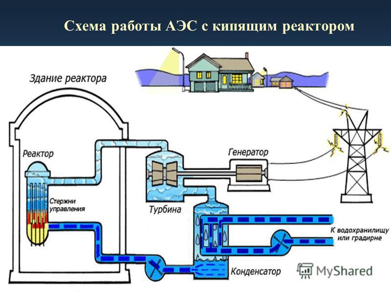 Схема работы АЭС с кипящим реактором