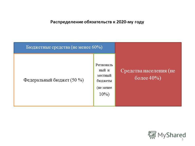 5 Бюджетные средства (не менее 60%) Федеральный бюджет (50 %) Средства населения (не более 40%) Региональ ный и местный бюджеты (не менее 10%) Распределение обязательств к 2020-му году