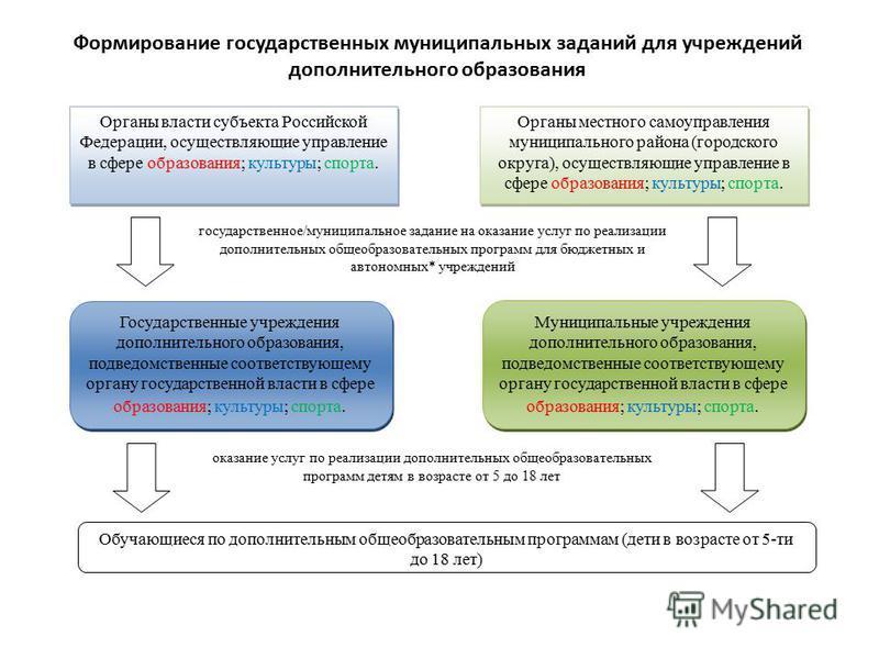 Органы власти субъекта Российской Федерации, осуществляющие управление в сфере образования; культуры; спорта. Государственные учреждения дополнительного образования, подведомственные соответствующему органу государственной власти в сфере образования;