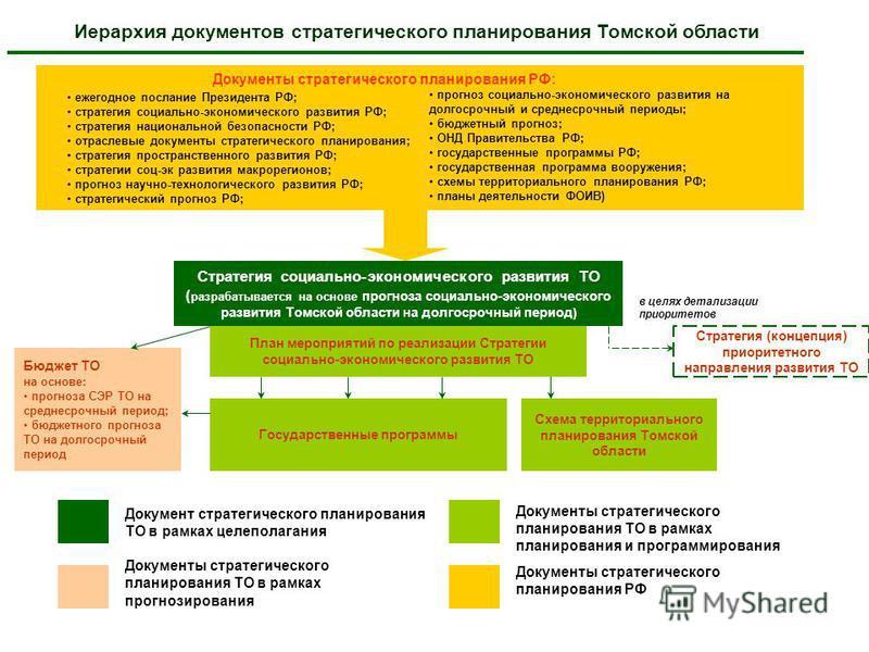 Томской области Стратегия