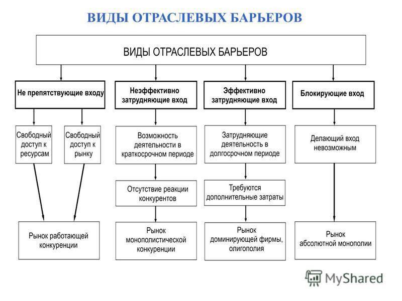 ВИДЫ ОТРАСЛЕВЫХ БАРЬЕРОВ