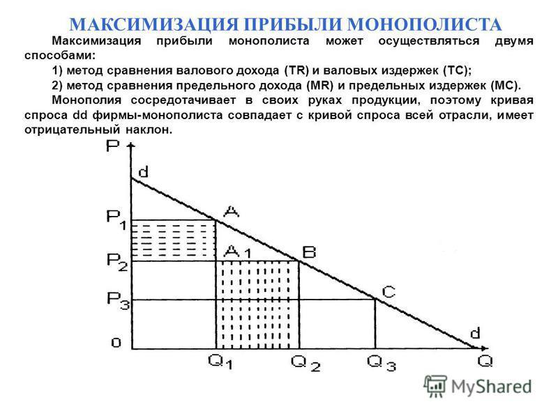 МАКСИМИЗАЦИЯ ПРИБЫЛИ МОНОПОЛИСТА Максимизация прибыли монополиста может осуществляться двумя способами: 1) метод сравнения валового дохода (TR) и валовых издержек (TC); 2) метод сравнения предельного дохода (MR) и предельных издержек (MC). Монополия