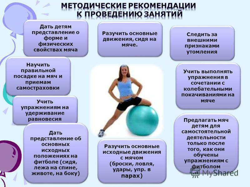 Дать детям представление о форме и физических свойствах мяча Научить правильной посадке на мяч и приемам самостраховки Разучить основные движения, сидя на мяче. Учить упражнениям на удерживание равновесия Разучить основные исходные движения с мячом (