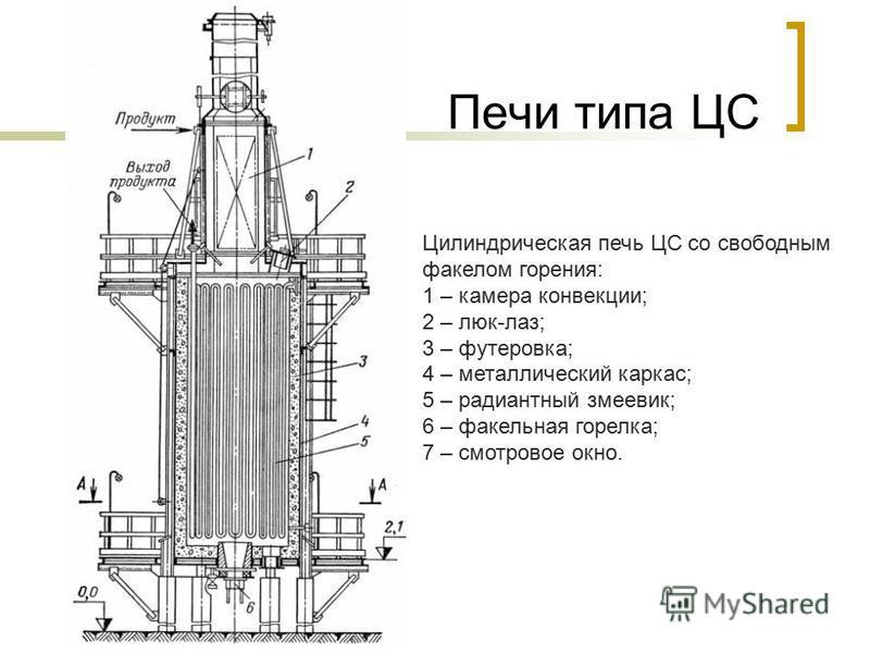 Печи типа ЦС Цилиндрическая печь ЦС со свободным факелом горения: 1 – камера конвекции; 2 – люк-лаз; 3 – футеровка; 4 – металлический каркас; 5 – радиантный змеевик; 6 – факельная горелка; 7 – смотровое окно.