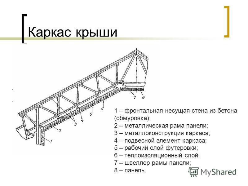 Каркас крыши 1 – фронтальная несущая стена из бетона (обмуровка); 2 – металлическая рама панели; 3 – металлоконструкция каркаса; 4 – подвесной элемент каркаса; 5 – рабочий слой футеровки; 6 – теплоизоляционный слой; 7 – швеллер рамы панели; 8 – панел