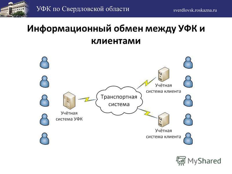 Информационный обмен между УФК и клиентами