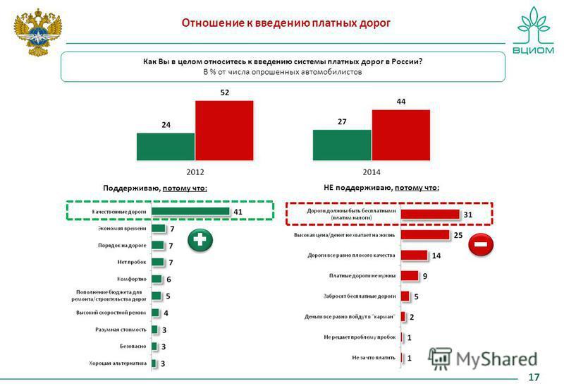 Отношение к введению платных дорог 17 Как Вы в целом относитесь к введению системы платных дорог в России? В % от числа опрошенных автомобилистов Поддерживаю, потому что: НЕ поддерживаю, потому что: - - - -
