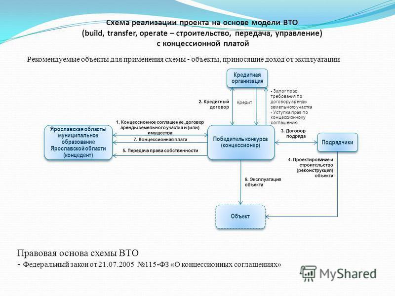 Схема реализации проекта на основе модели BTО (build, transfer, operate – строительство, передача, управление) с концессионной платой Кредитная организация 1. Концессионное соглашение, договор аренды земельного участка и (или) имущества Объект Победи