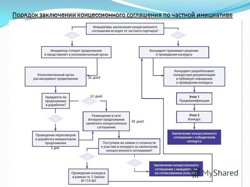 Конкурс на право заключения концессионного соглашения о финансировании