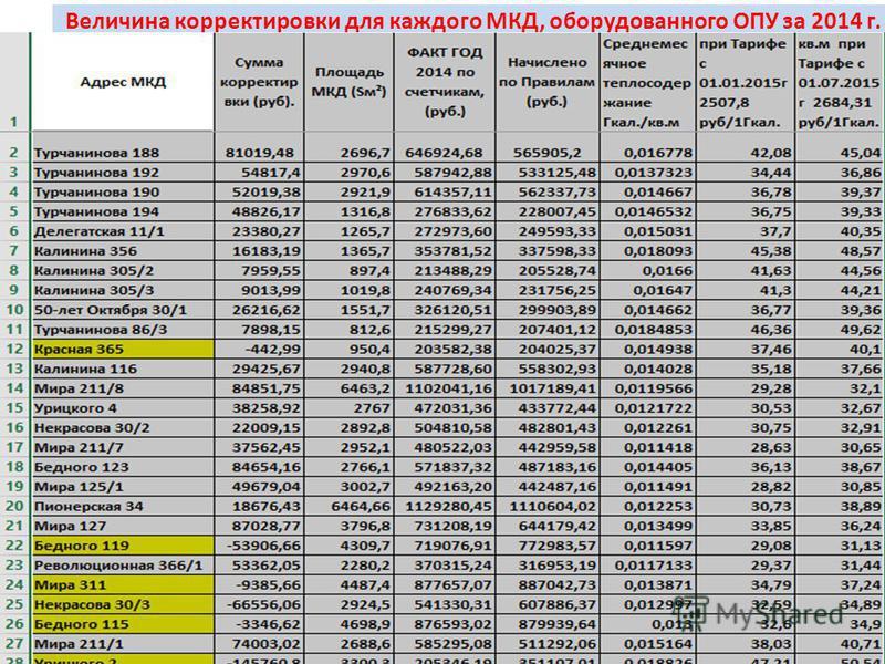 Величина корректировки для каждого МКД, оборудованного ОПУ за 2014 г.