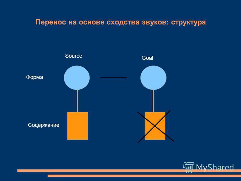 Перенос на основе сходства звуков: структура Source Goal Форма Содержание