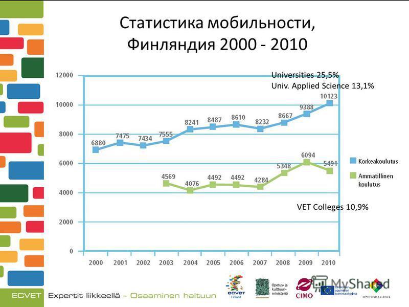 Статистика мобильности, Финляндия 2000 - 2010