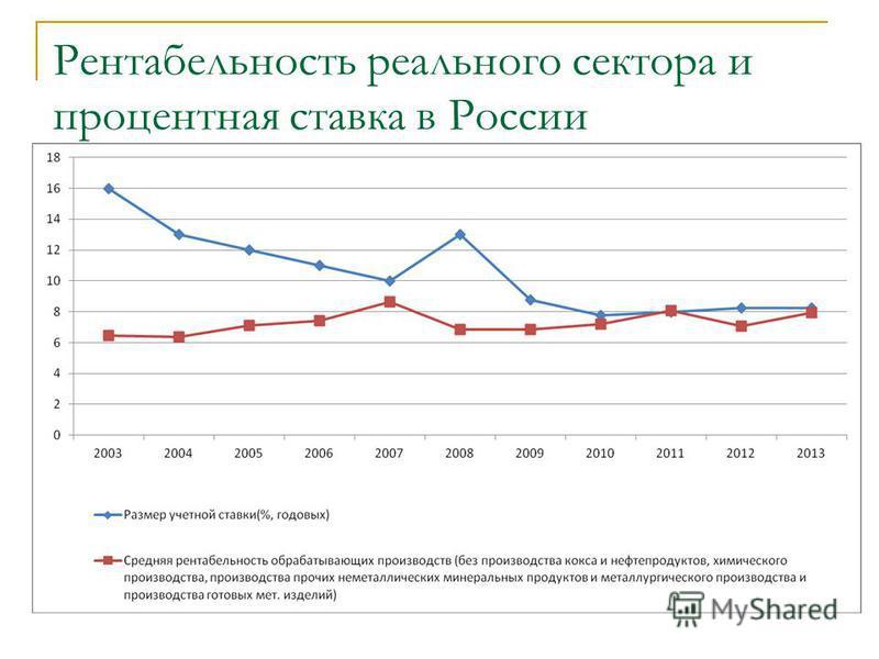 Рентабельность реального сектора и процентная ставка в России