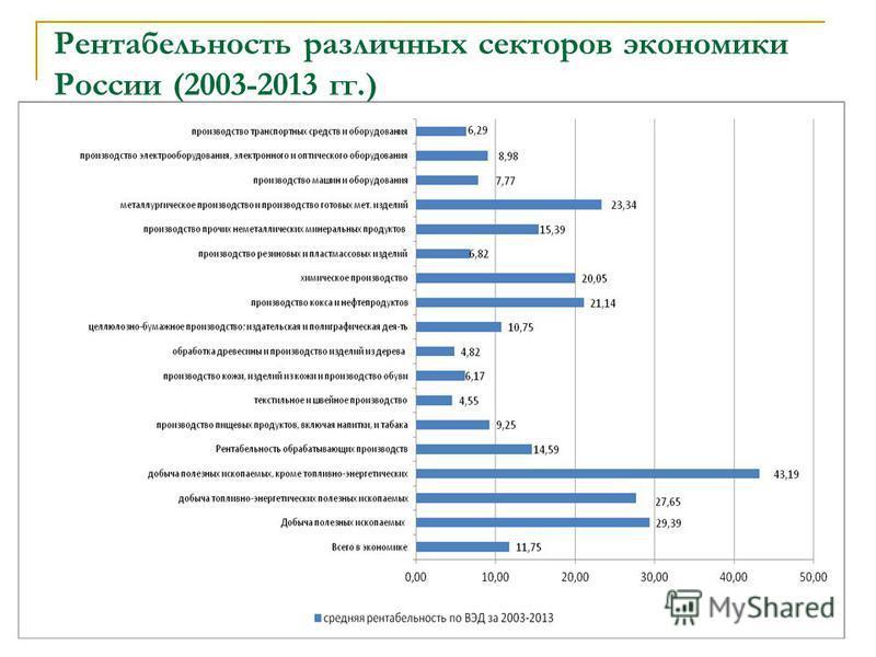 Рентабельность различных секторов экономики России (2003-2013 гг.)