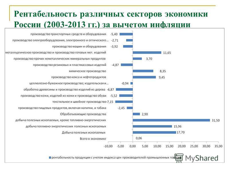 Рентабельность различных секторов экономики России (2003-2013 гг.) за вычетом инфляции