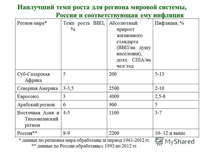 Наилучший темп роста для региона мировой системы, России и соответствующая ему инфляция Регион мира*Темп роста ВВП, % Абсолютный прирост жизненного стандарта (ВВП/на душу населения), долл. США/на чел/ год Инфляция, % Суб-Сахарская Африка 52005-13 Сев