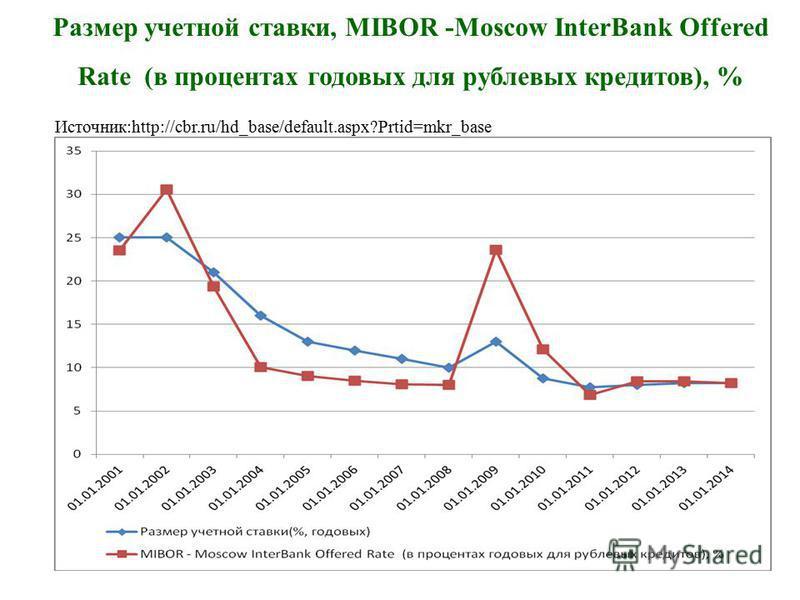 Размер учетной ставки, MIBOR -Moscow InterBank Offered Rate (в процентах годовых для рублевых кредитов), % Источник:http://cbr.ru/hd_base/default.aspx?Prtid=mkr_base
