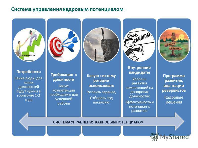 Система управления кадровым потенциалом Потребности Какие люди, для каких должностей будут нужны в горизонте 1-2 года Требования к должности Какие компетенции необходимы для успешной работы Какую систему ротации использовать Готовить заранее, Отбират