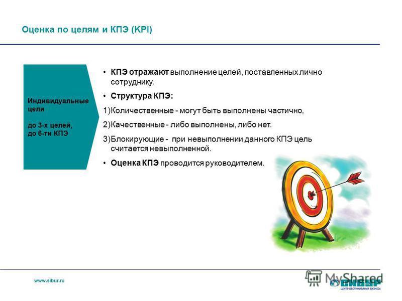 www.sibur.ru КПЭ отражают выполнение целей, поставленных лично сотруднику. Структура КПЭ: 1)Количественные - могут быть выполнены частично, 2)Качественные - либо выполнены, либо нет. 3)Блокирующие - при невыполнении данного КПЭ цель считается невыпол
