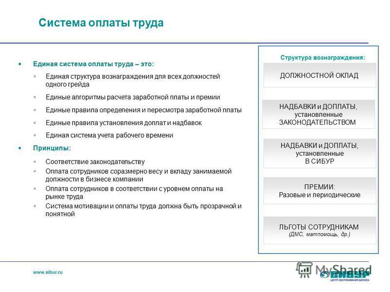www.sibur.ru Система оплаты труда Единая система оплаты труда – это: Единая структура вознаграждения для всех должностей одного грейда Единые алгоритмы расчета заработной платы и премии Единые правила определения и пересмотра заработной платы Единые