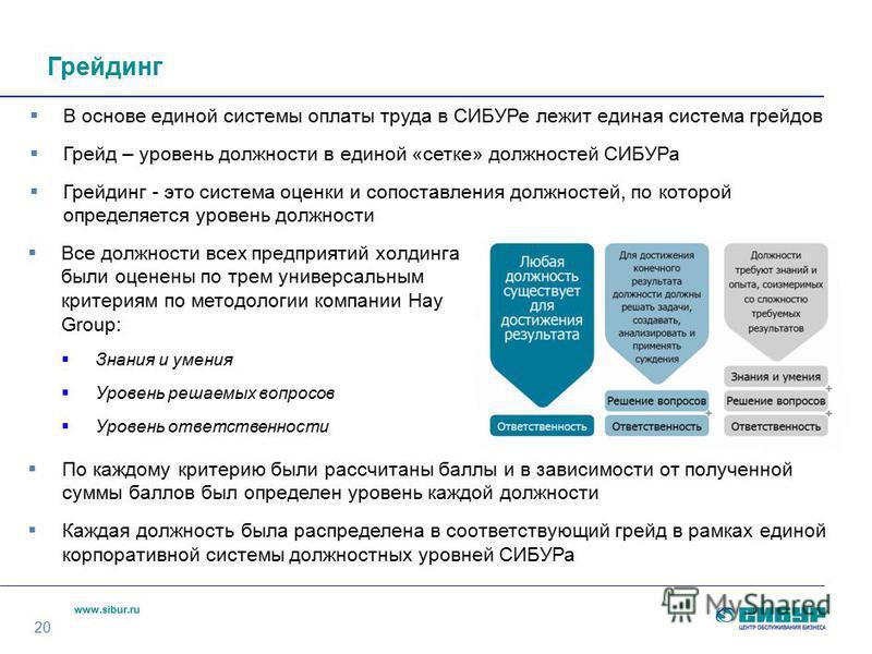 www.sibur.ru Грейдинг 20 В основе единой системы оплаты труда в СИБУРе лежит единая система грейдов Грейд – уровень должности в единой «сетке» должностей СИБУРа Грейдинг - это система оценки и сопоставления должностей, по которой определяется уровень