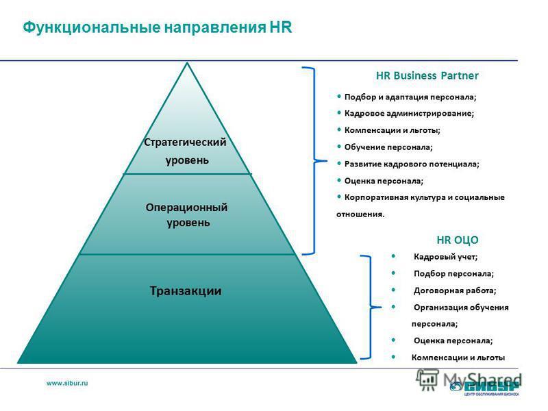 www.sibur.ru Стратегический уровень Операционный уровень Транзакции HR Business Partner Подбор и адаптация персонала; Кадровое администрирование; Компенсации и льготы; Обучение персонала; Развитие кадрового потенциала; Оценка персонала; Корпоративная