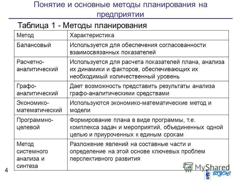 Понятие и основные методы планирования на предприятии 4 Таблица 1 - Методы планирования Метод Характеристика Балансовый Используется для обеспечения согласованности взаимосвязанных показателей Расчетно- аналитический Используется для расчета показате