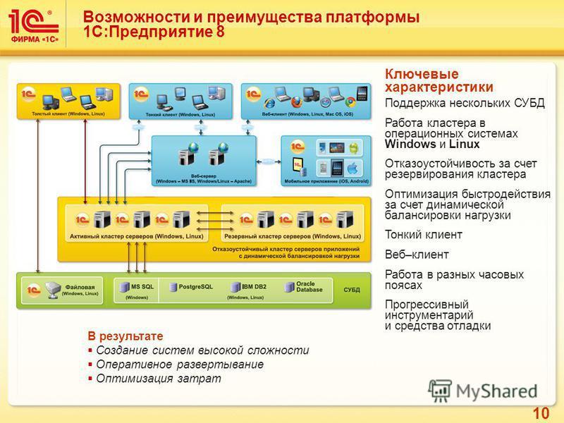 10 Возможности и преимущества платформы 1С:Предприятие 8 Ключевые характеристики Поддержка нескольких СУБД Работа кластера в операционных системах Windows и Linux Отказоустойчивость за счет резервирования кластера Оптимизация быстродействия за счет д